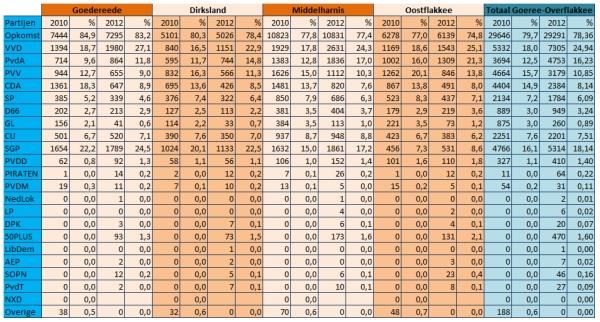 Stemmenwinst voor SGP op Goeree-Overflakkee