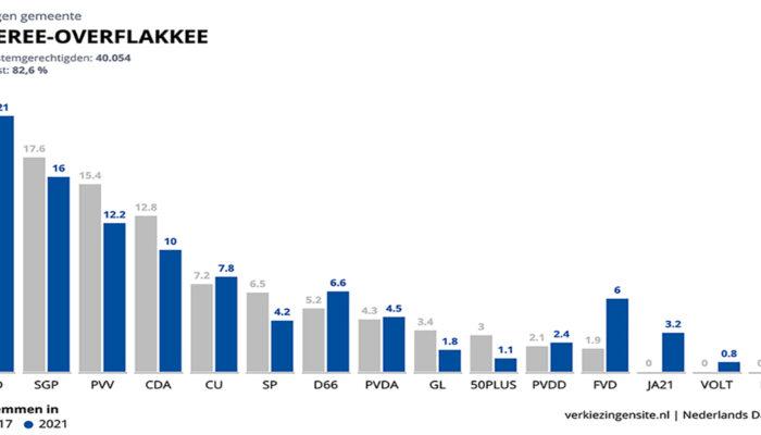 SGP weer tweede partij op Goeree-Overflakkee bij Tweede Kamerverkiezingen